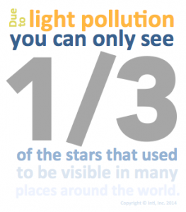 Light pollution statistics